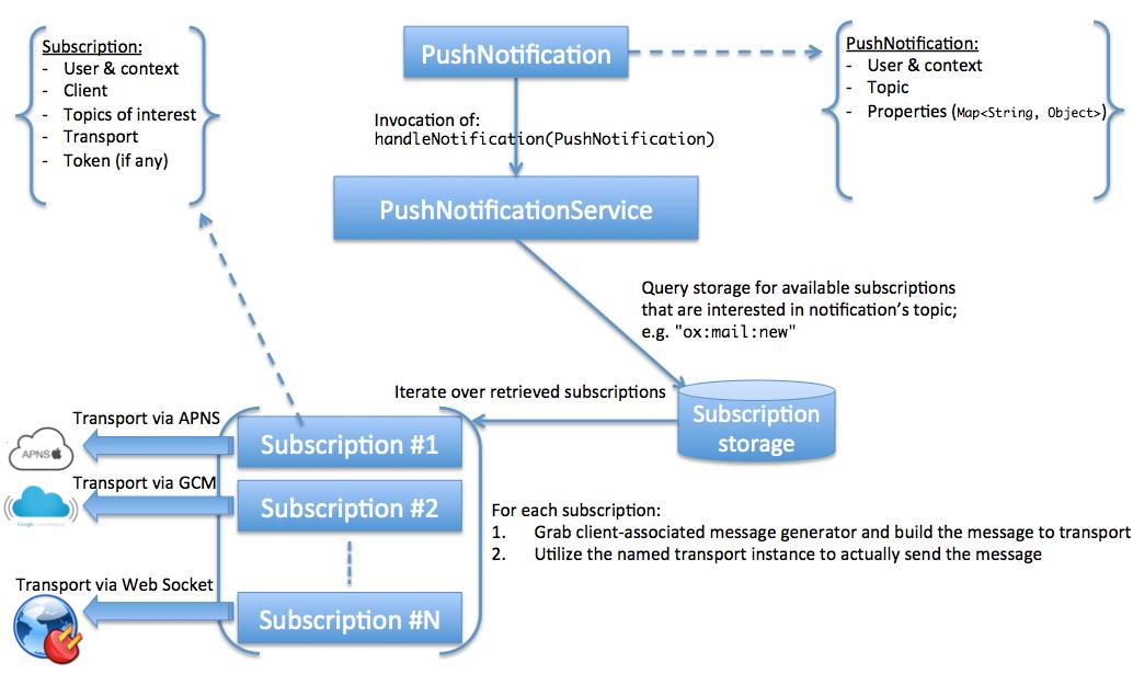 Push Notification Service : Technical Documentation