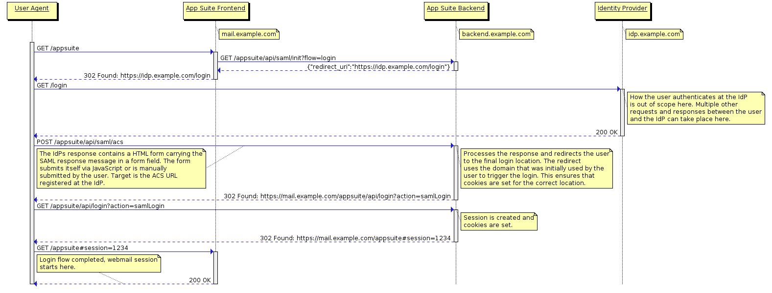 SAML 2 0 SSO Integration : Technical Documentation